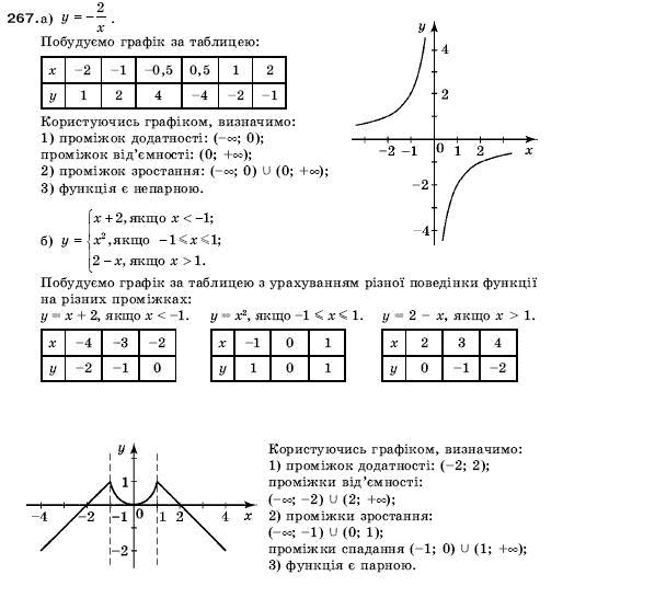 клас янченко 9 підручна кравчук по гдз алгебре