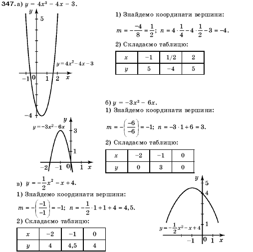 На 7клас гдз з алгебри