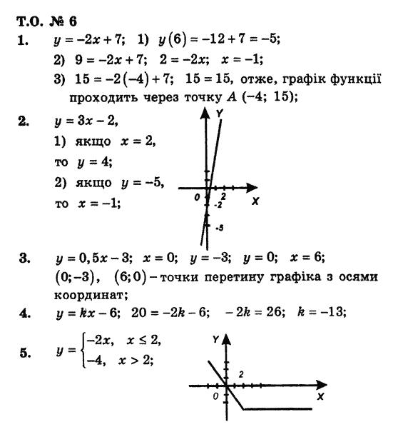 гдз по алгебре 7 класс збірник мерзляк полонський якір