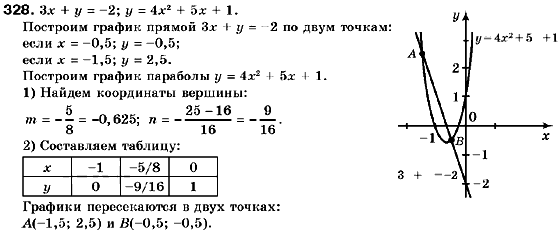 Решебник по алгебре 9 класс кравчук на русском