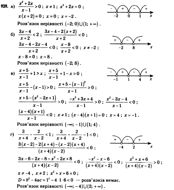 кравчук програма гдз нова підручна алгебра клас 8