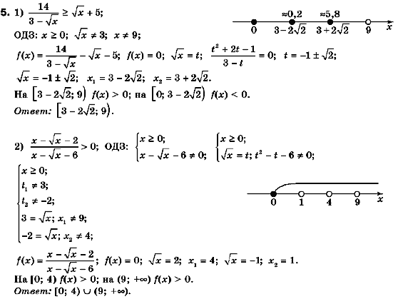Гдз Нелин Алгебра 11