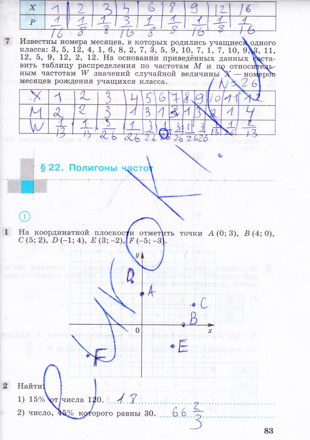Гдз По Алгебре 7 Класс Колягин Ткачёва Фёдорова Шабунин Ответы