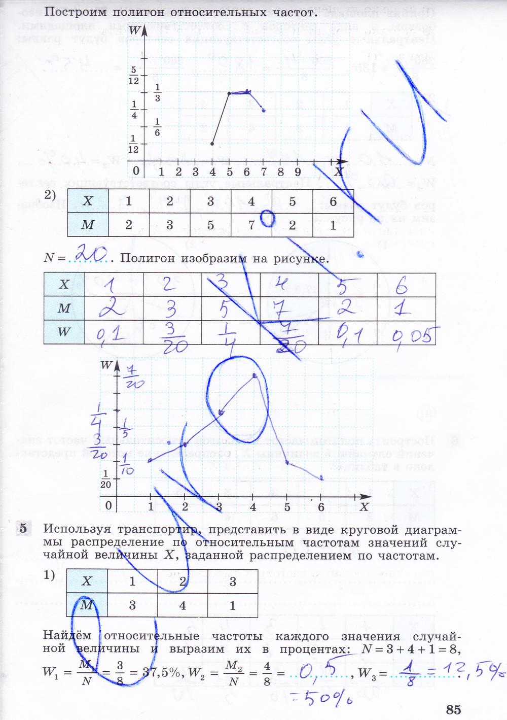 Решебник К Учебнику По Математике Шабунин Федорова Ткачева Колягин