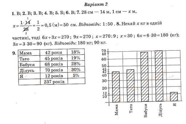 Гдз По Тестам Математике 6 Класс Гришина 2 Часть Ответы