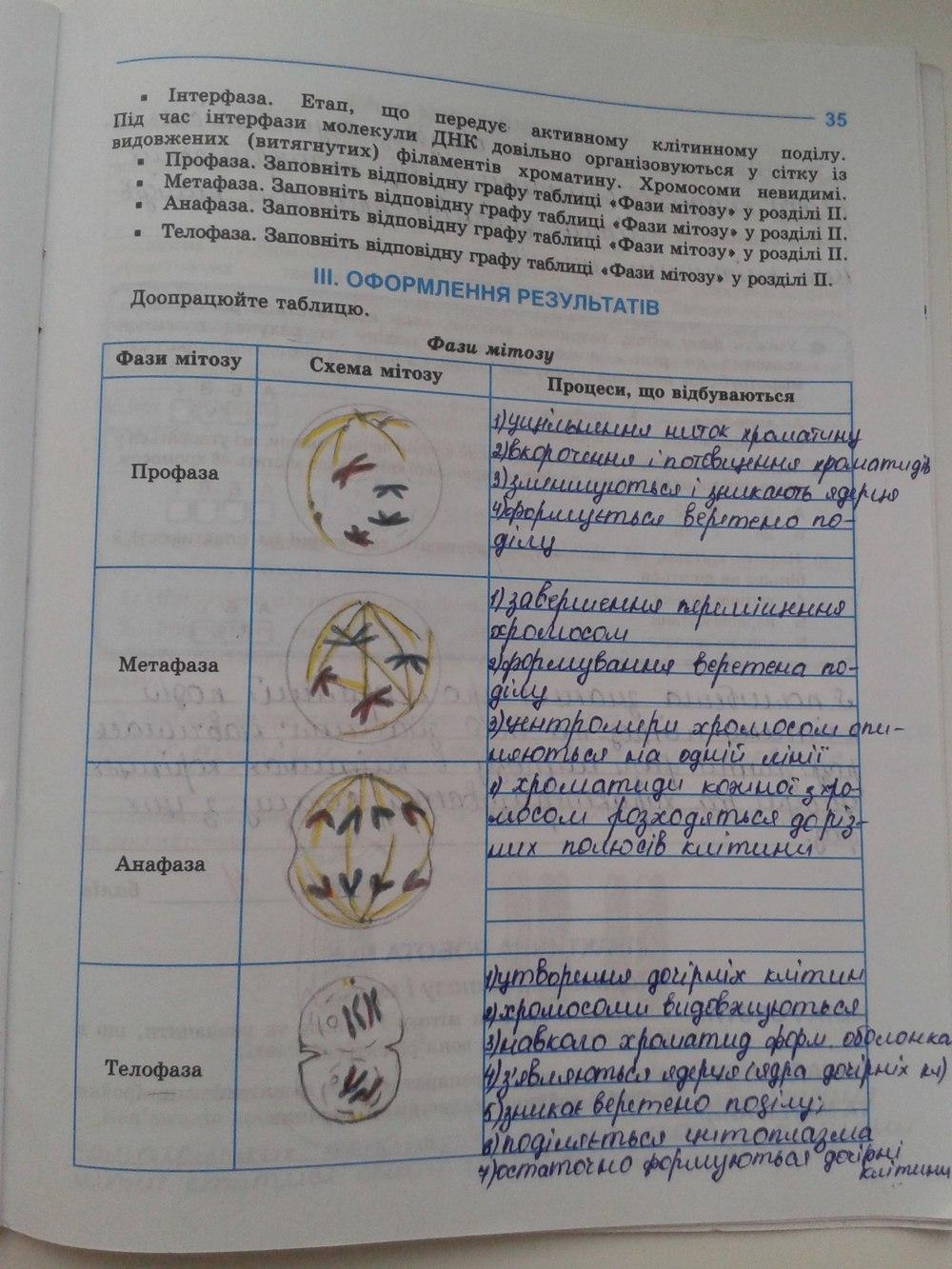 З опаренюк 7 клас гдз біології