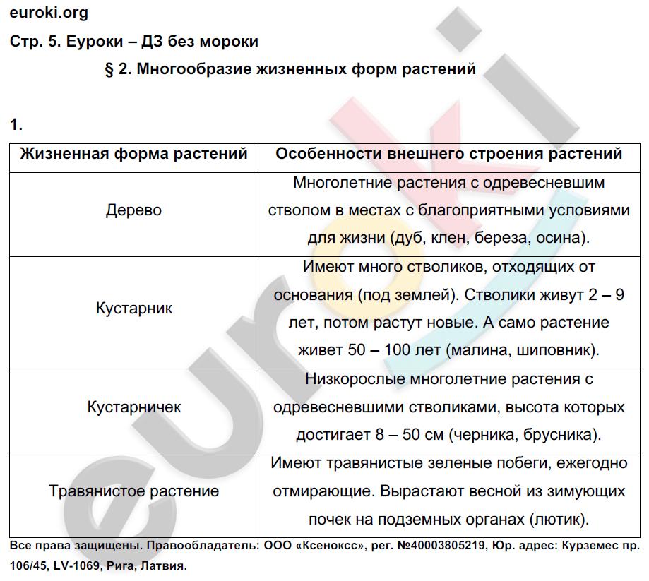 Гдз По Биологии 6 Класс Тетрадь Пономарёва Корнилова Кучменко 2 Часть