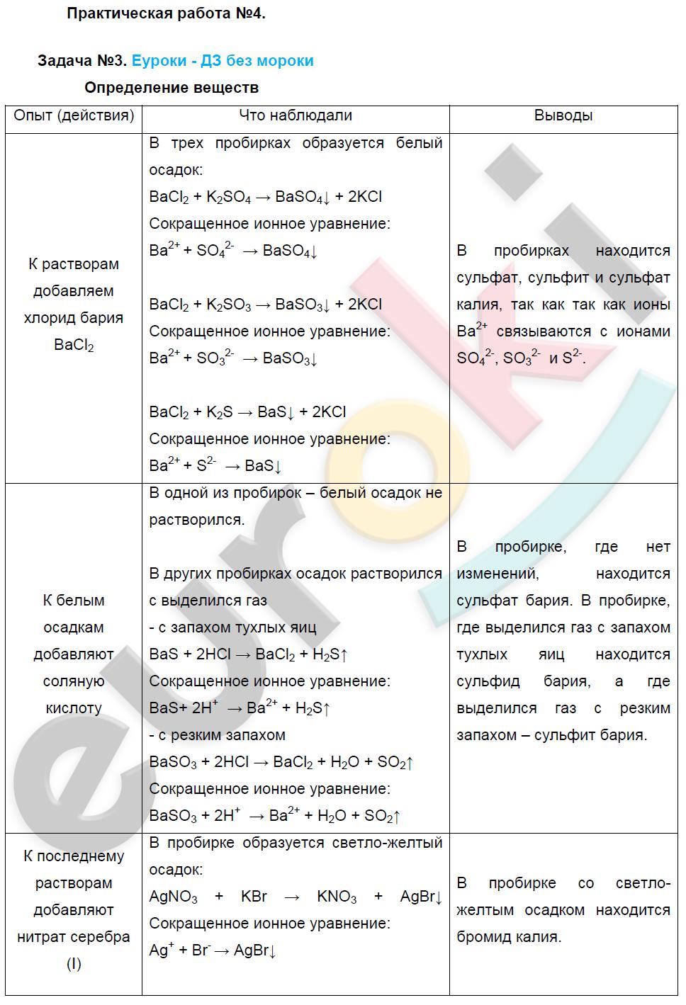Гдз по химии 9 рудзитис практическая работа 5