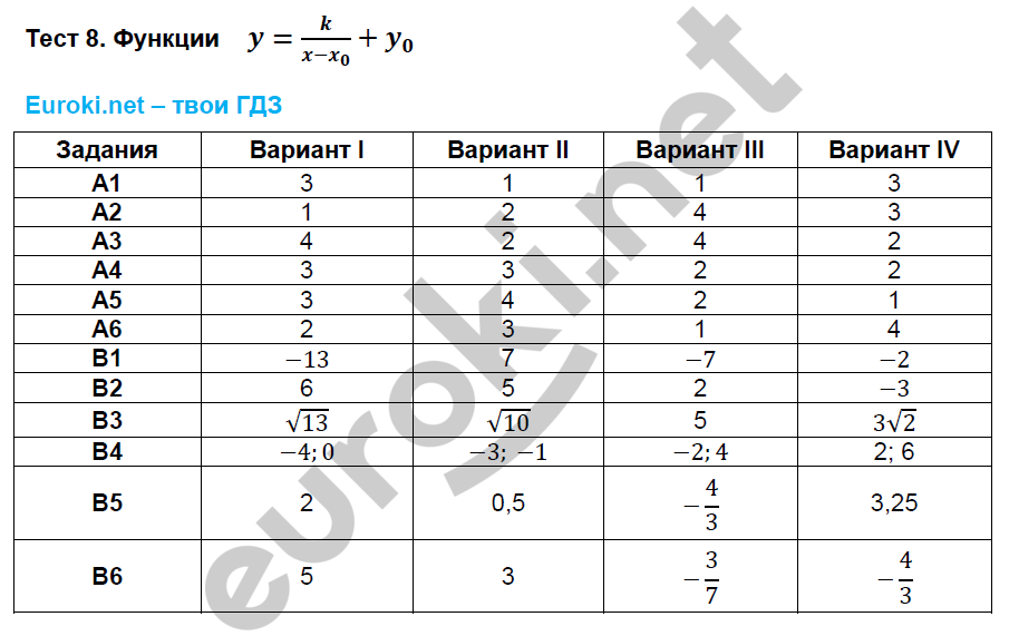 Решебник По Алгебре Тесты 8