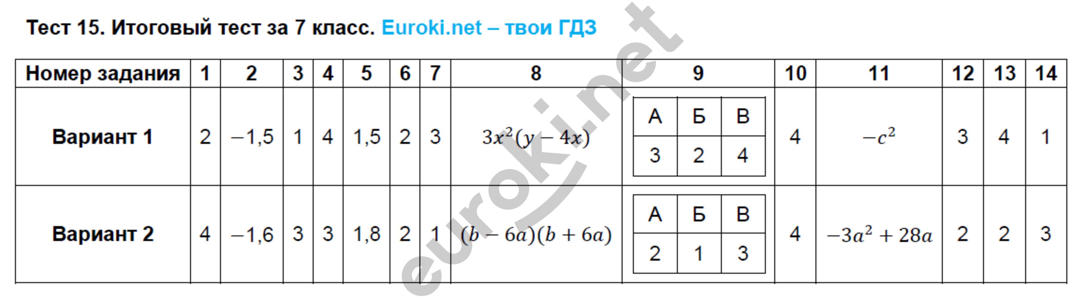 по класс тесты гдз алгебре кузнецова 7