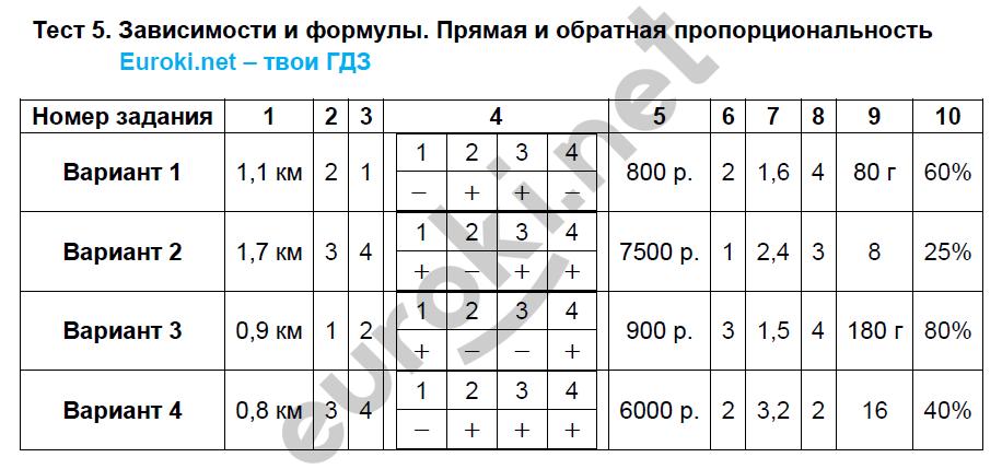 По класс тесты кузнецова алгебре 7 гдз
