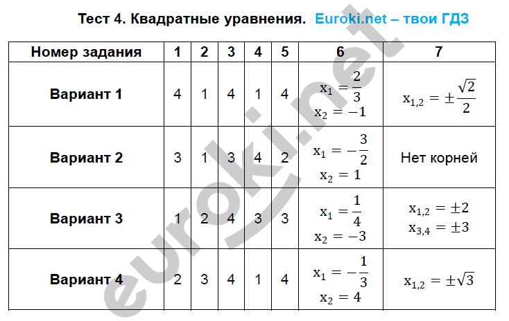 Тест класс по гдз 8 математике