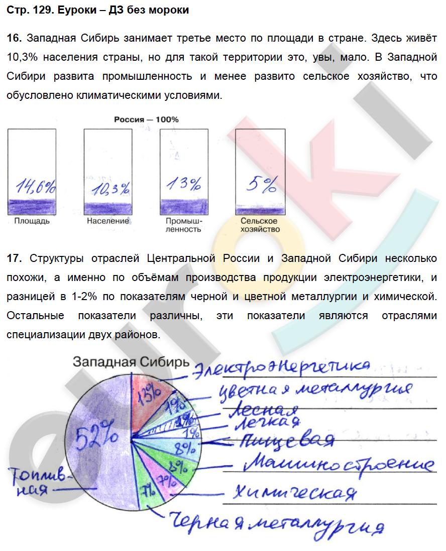 Гдз По Географии 9класс Рабочая Тетрадь 2018 Дронов