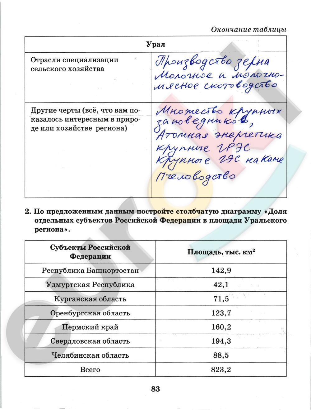 гдз 7 ru класс euroki