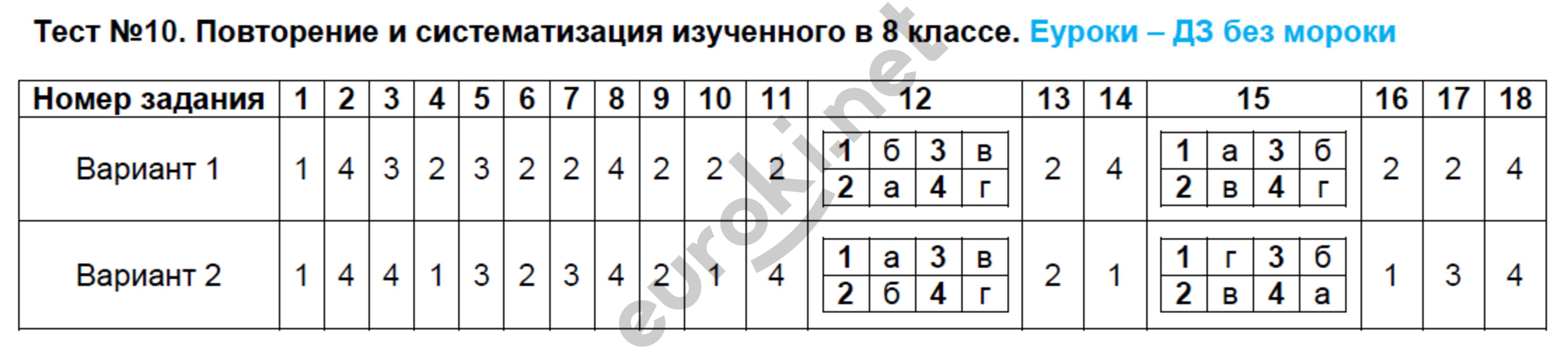 Гдз Повторение Изученного В 5-6 Классах По Русскому Языку