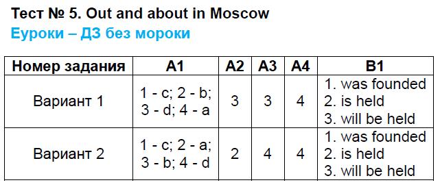 Скачать бесплатно инструкцию на синтезатор cortland mk-935 русская