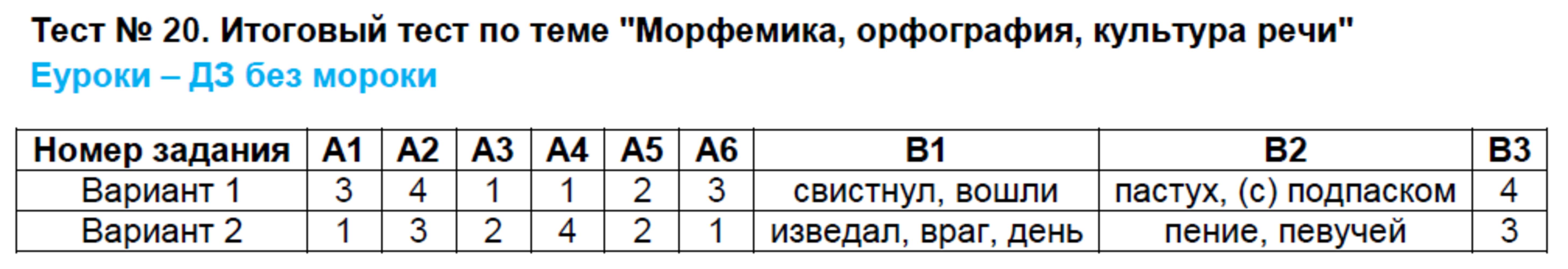 Морфемика 5 класс гдз