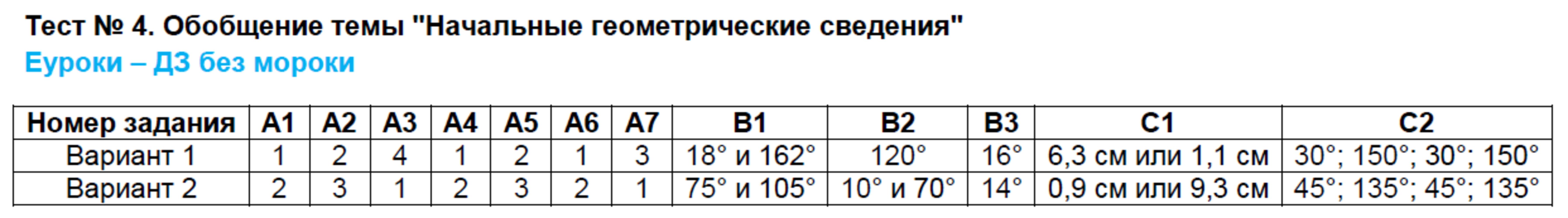 1 метод координат гдз вариант тест темы 8 обобщение