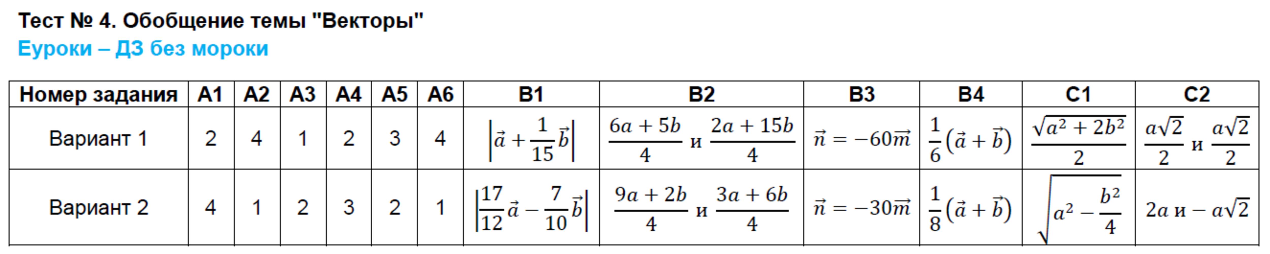 1 обобщение вариант гдз тест метод координат темы 8