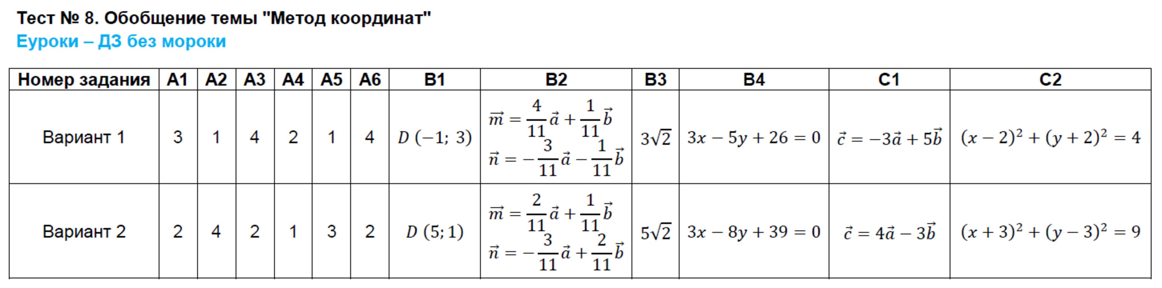 Тест 8 Обобщение Темы Метод Координат Вариант 1 Гдз