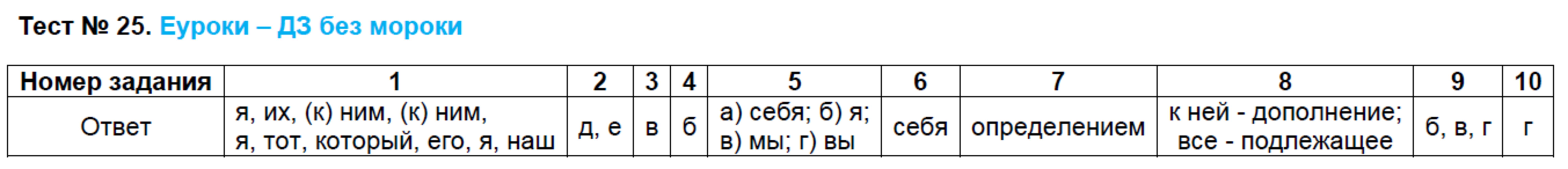 Решебник по русскому 6 класс тесты сергеева