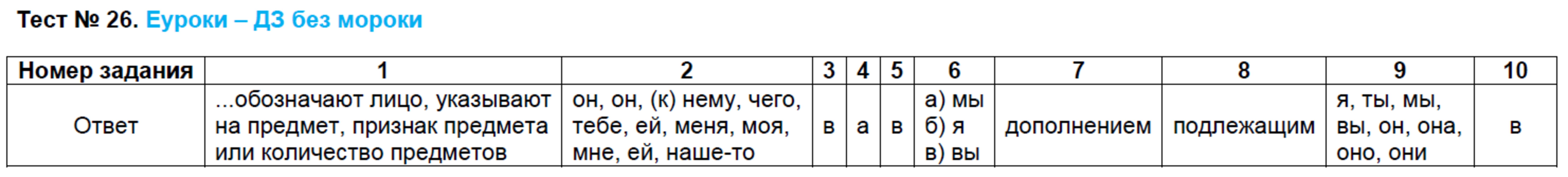 гдз тестам по русскому языку 6 класс сергеева