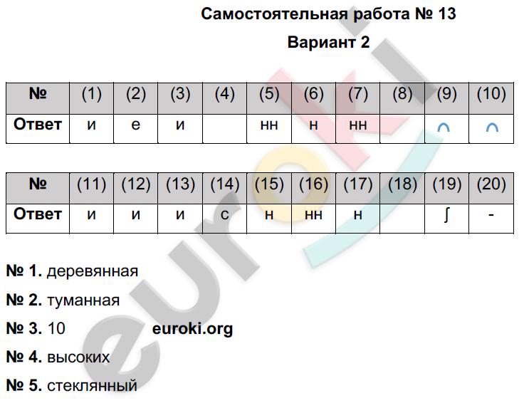 Гдз фгос 6 класс русский язык цыбулько