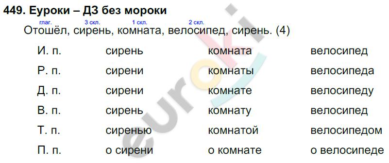 Русский Язык 3 Класс Нечаева Яковлева Решебник