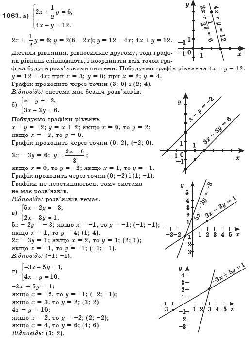 по бевз 7 гдз алгебре