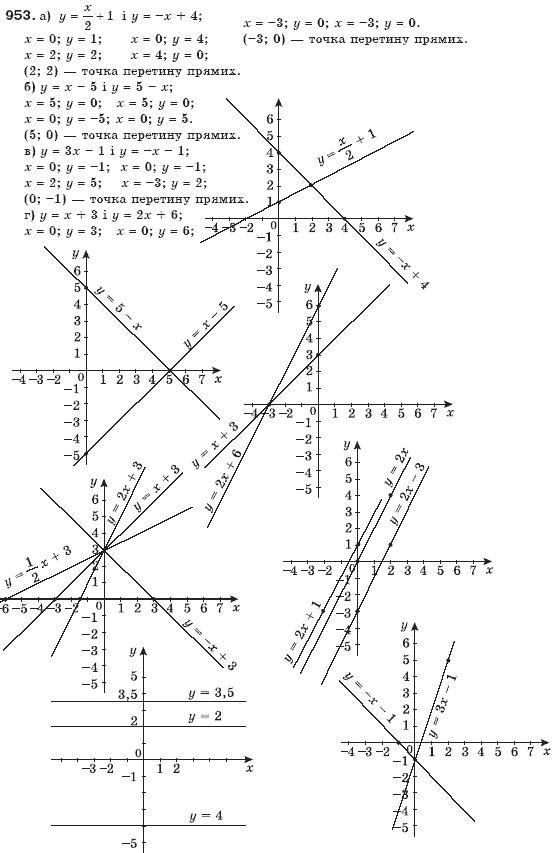 Гдз 7 Класс Алгебра В Г Бевз Г П Бевз В Г