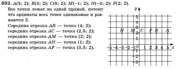 класс 7 по бевз алгебры гдз