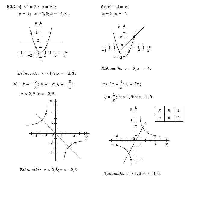 Алгебра класу гдз бевз 8