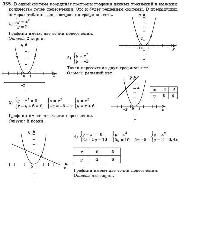 Решебник З Алгебры 10 Клас Мерзляк Якиир